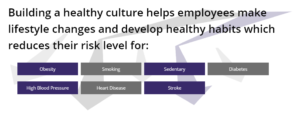 Building a healthy culture helps employees make lifestyle changes and develop healthy habits which reduces their risk level for: